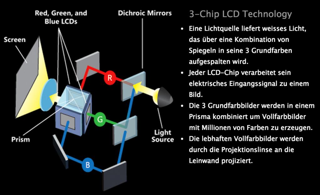 Schaubild von 3LCD.com - dort finden Sie auch eine animierte Version sowie Videos.
